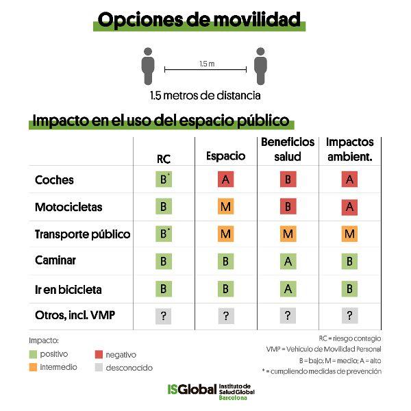 Opciones de movilidad covid